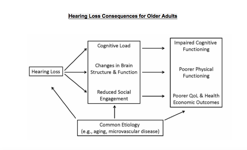 cognition and hearing loss chart